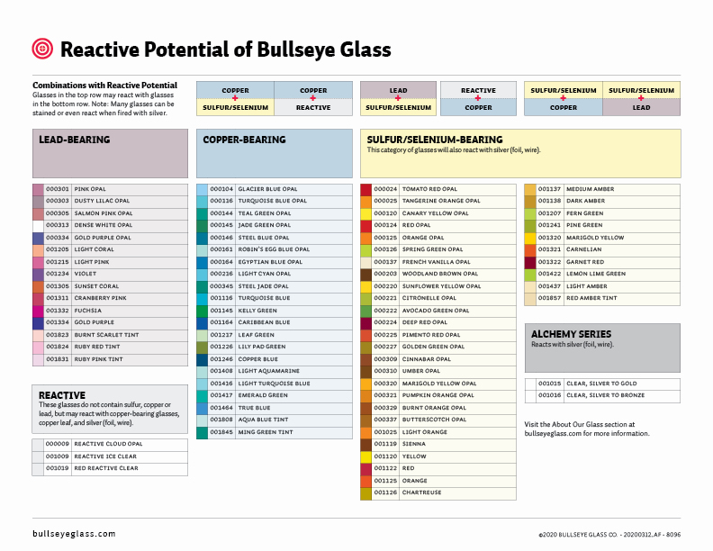 reactive potential of bullseye glass