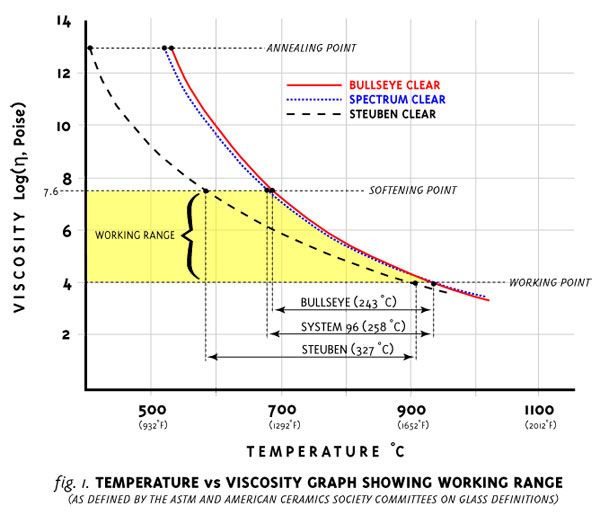 the working range and what it means to fusing
